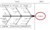 Etkili Karar Verme Sürecinde Balık Kılçığı Diyagramı Nasıl Kullanılır